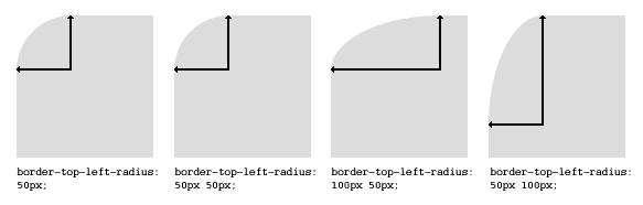 CSS3 border-radius