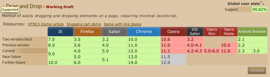 Compatibility tables for support of HTML5, CSS3, SVG and more in desktop and mobile browsers.