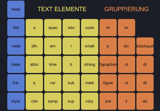 HTML5 Tag Systematik