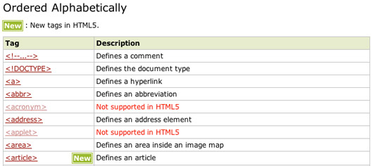 HTML5 Tag Reference