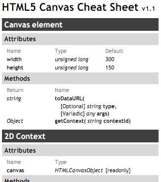 www.nihilogic.dk labs canvas_sheet HTML5_Canvas_Cheat_Sheet
